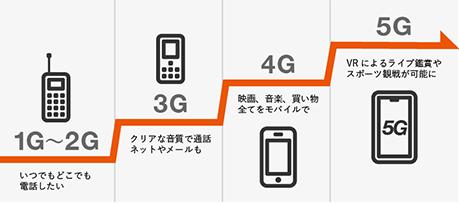 5Gまでの歴史