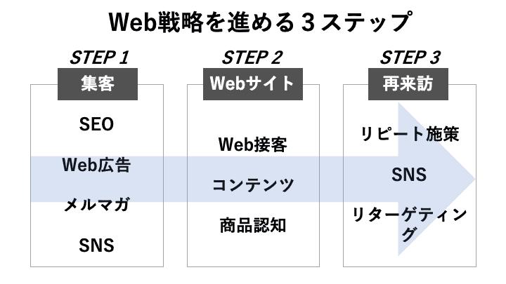 Web戦略を策定する3ステップ