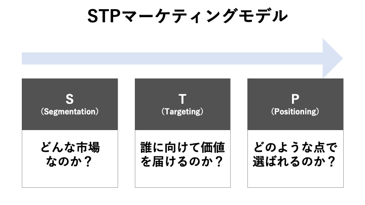 STPマーケティングモデル(Web戦略)