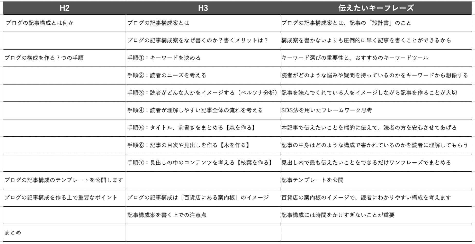 ブログ記事構成テンプレート:記事設計図