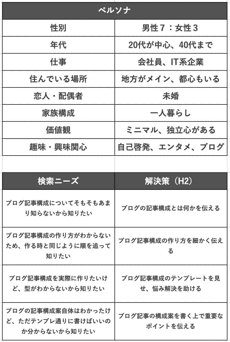 ブログ記事構成テンプレート:ペルソナ・検索ニーズ