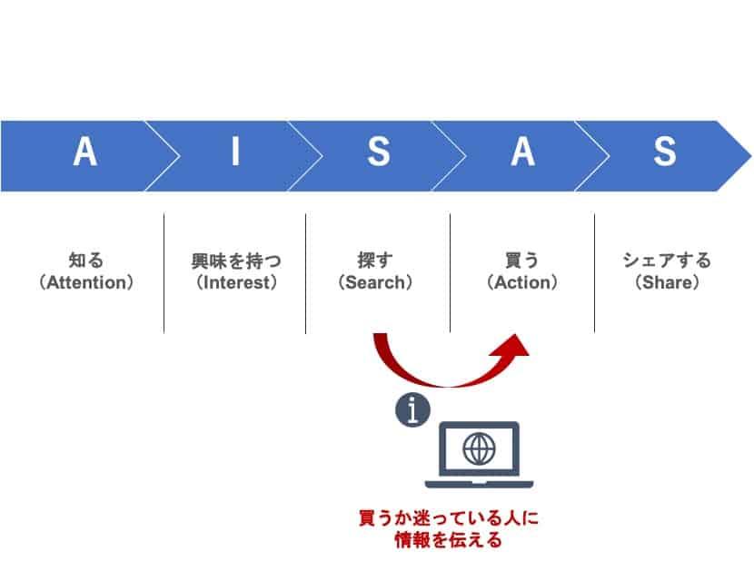 AISASモデルを解説