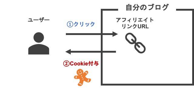 アフィリエイト広告の仕組みとCookieの仕組み