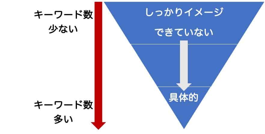 キーワード数の数によって検索結果の抽象度が変わることの説明図