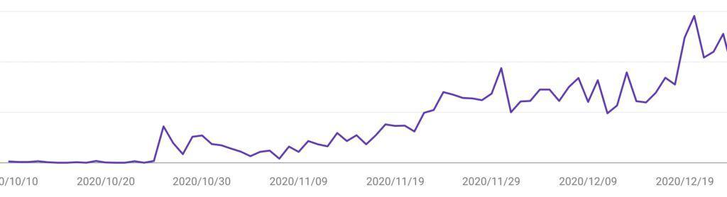 ブログ記事を毎日更新した時のページビュー数の遷移グラフ