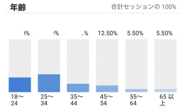 Googleアナリティクスのダッシュボードイメージ