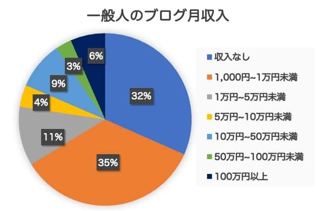 一般人のブログ月収入データ