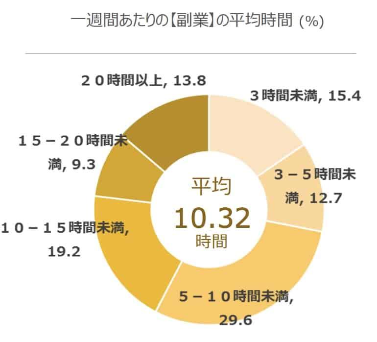 一週間辺りの副業の平均時間の円グラフ