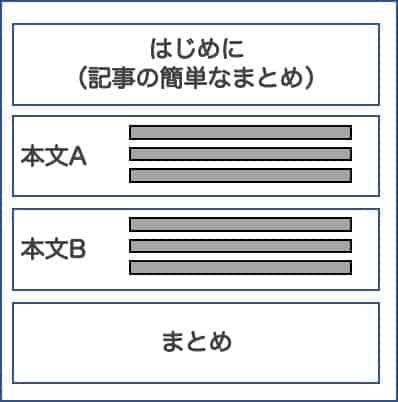 ブログ構成案のイメージ