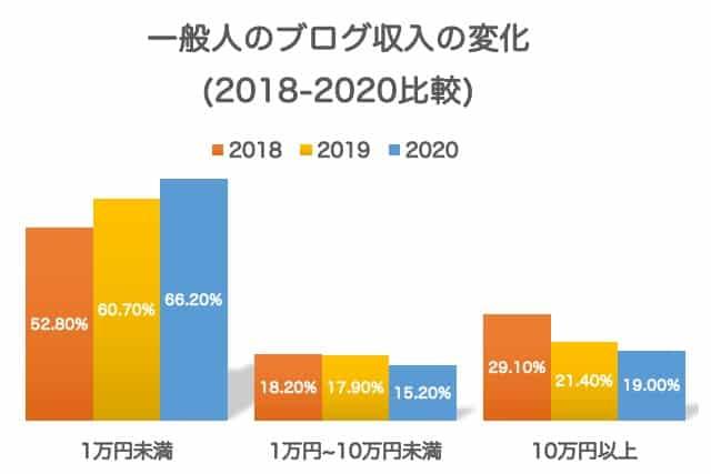 2018年〜2020年の一般人のブログ収入の推移グラフ