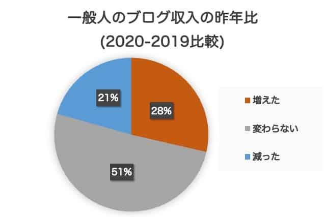 2019年と2020年の一般人のブログ収入の比較