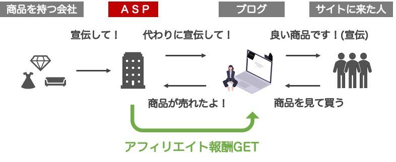 アフィリエイトASPの仕組みを解説