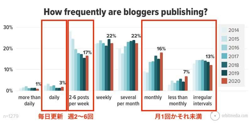 ブロガーが月にどのくらいの頻度でブログ更新をしているのかの調査