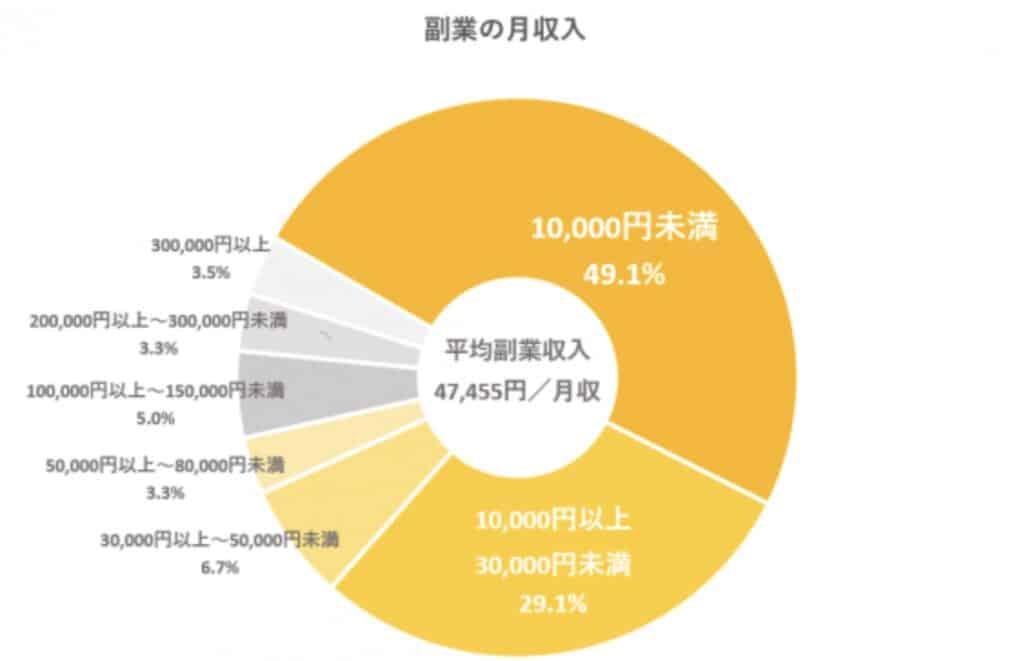 PR TIMESの副業収入事情と満足度の円グラフ
