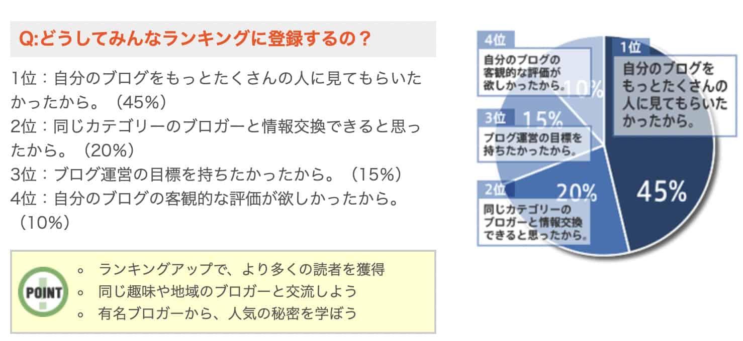 人気ブログランキングでなぜランキングに登録するのかという理由のアンケート結果