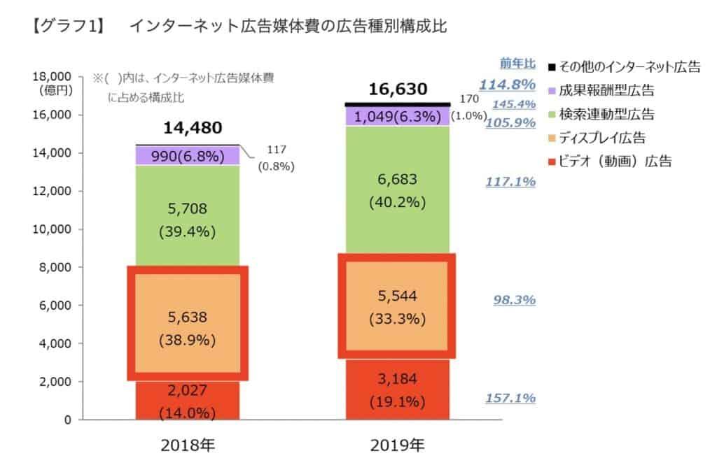 2019年日本の広告費インターネット広告媒体費
