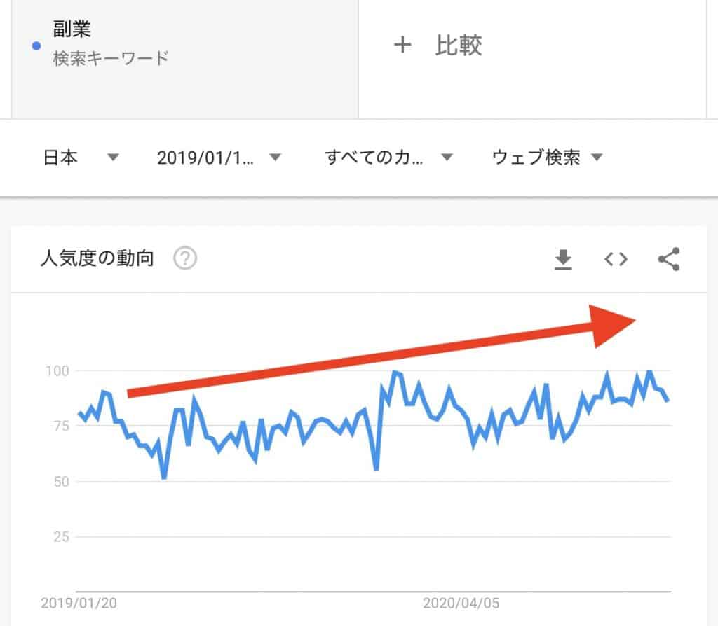 ブログ副業のGoogleトレンドグラフ