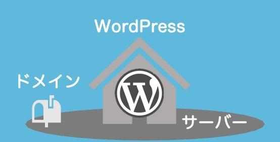 WordPressブログの構成要素
