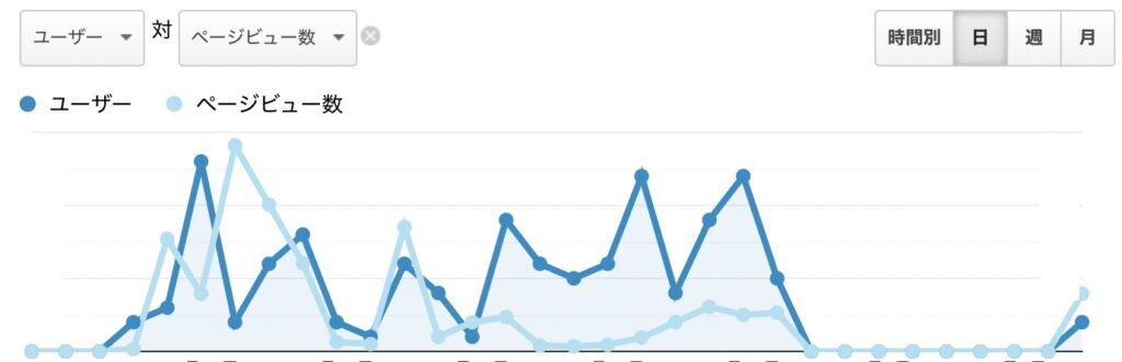 自身のブログ開始1ヶ月目のPV数の推移