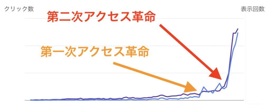 自身のブログへのトラフィックの推移