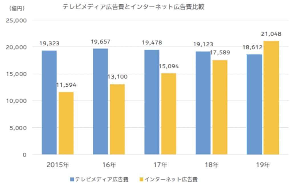 テレビとインターネットの広告費比較