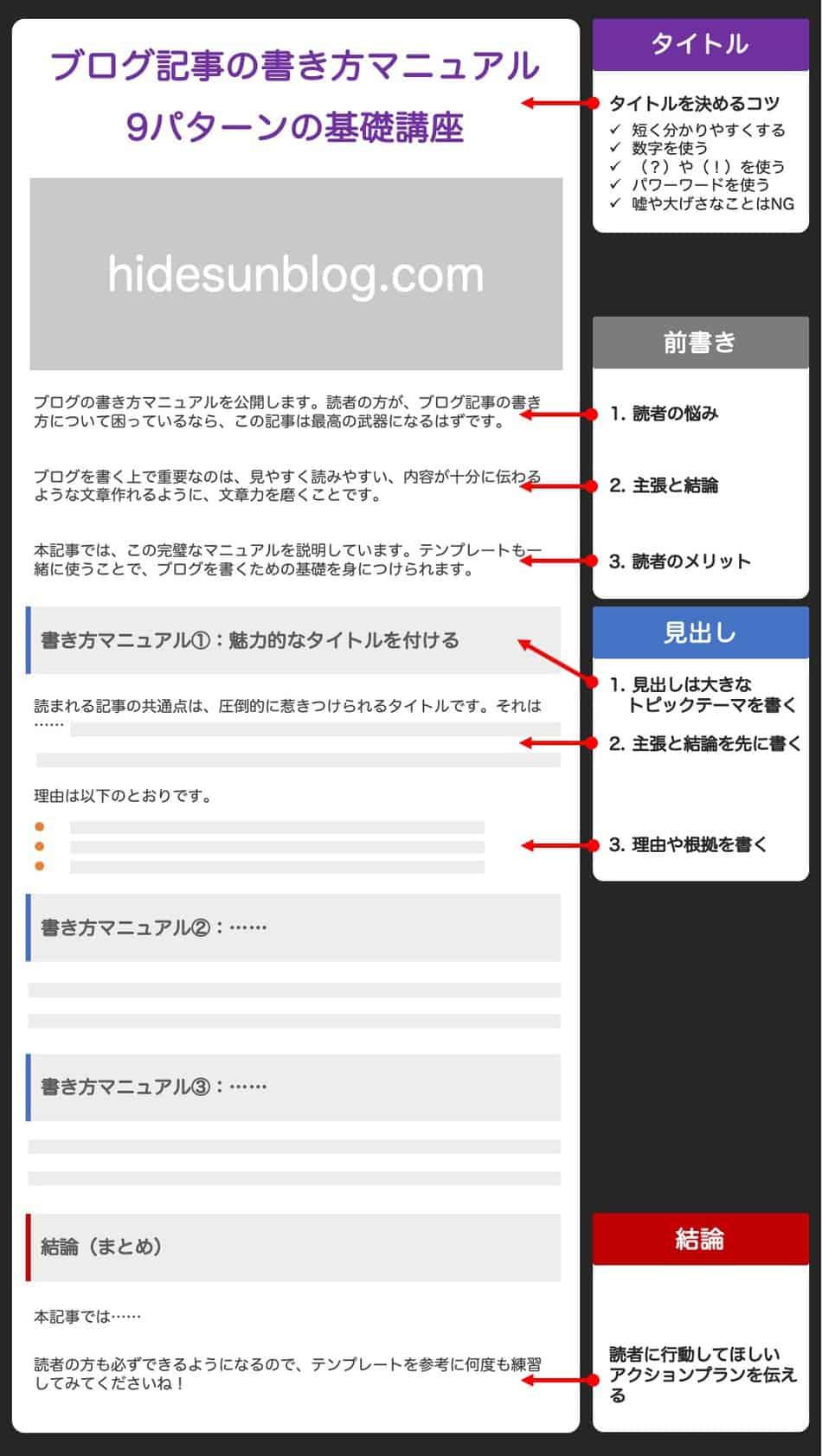 ブログの書き方マニュアル・テンプレート