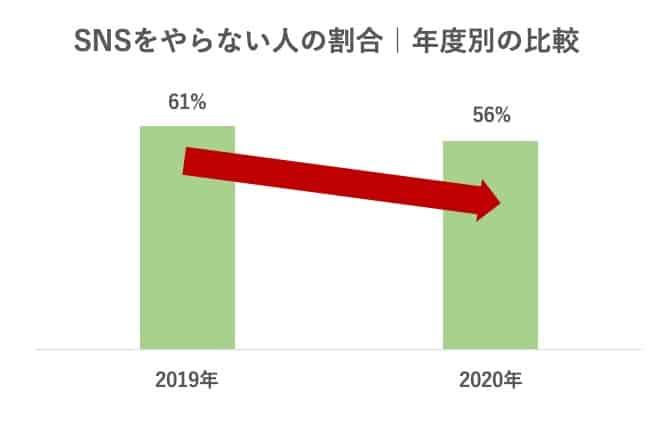 SNSをやらない人の割合(2020年と2019年のデータ比較)