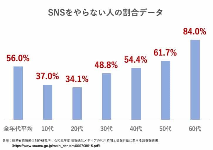 SNSをやらない人の割合(2020年度データ)