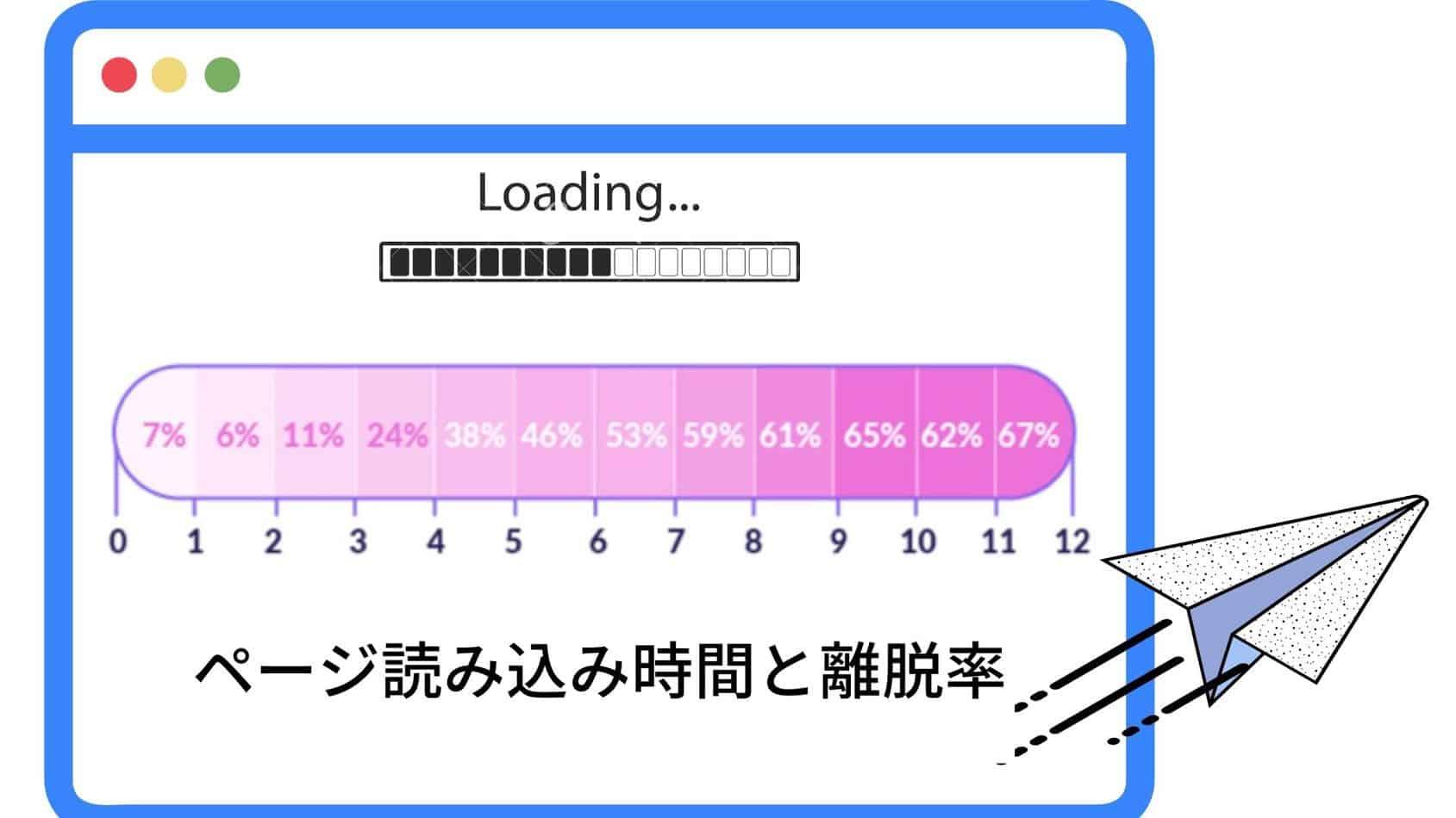 ページ読み込み時間と離脱率の関係