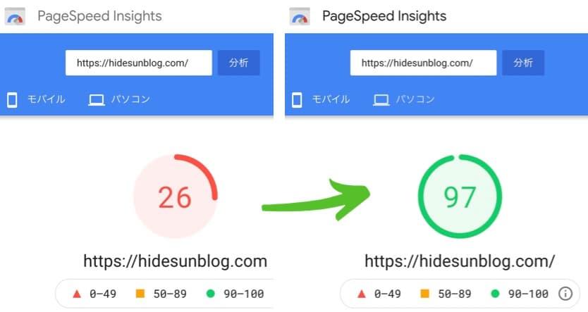 ConoHaWING導入後のページ表示速度の改善データ