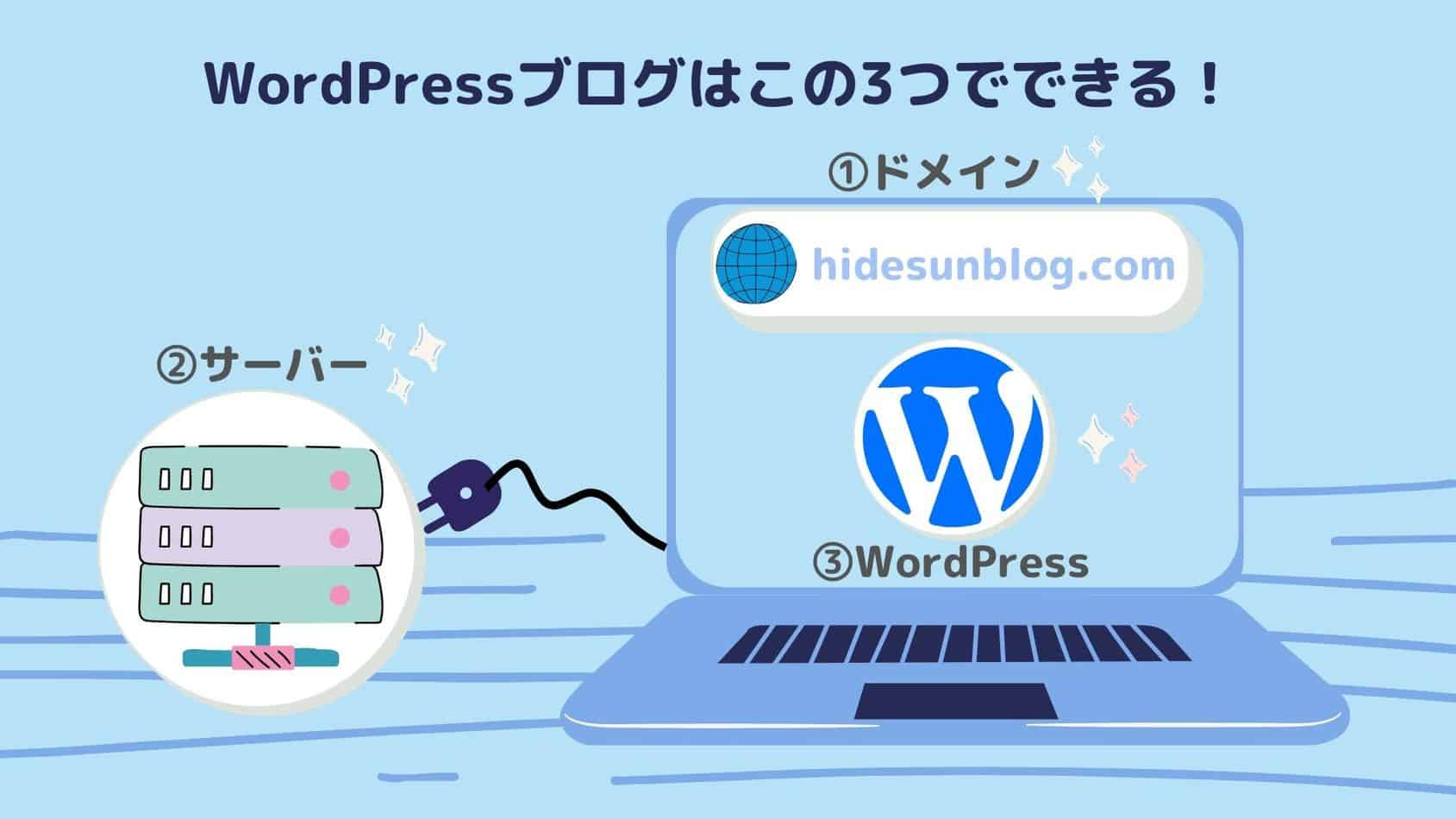 WordPressでブログを始めるまでの全体像