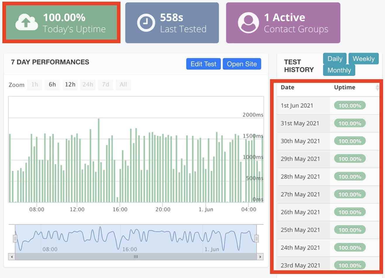 ConoHaWINGでの稼働率の計測テスト結果データ