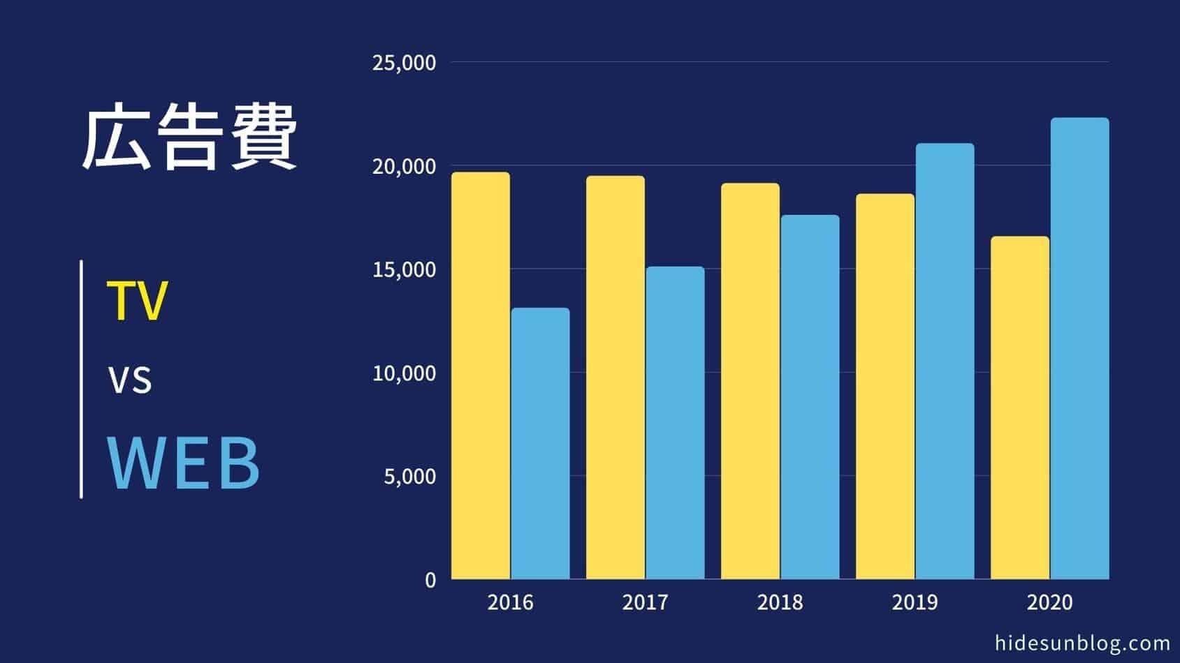 日本の広告費2021とWebマーケティングの将来性