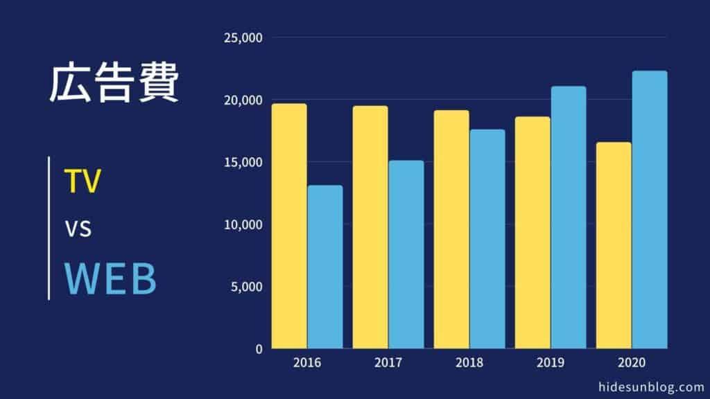 TV広告とWeb広告の広告費の年間推移を比較